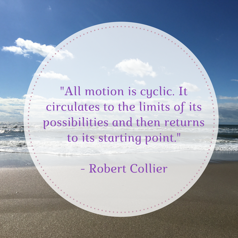 All Motion Is Cyclic Cynthasis